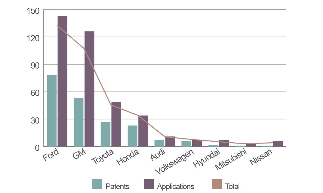 Biometrics in autonomous vehicles bar chart