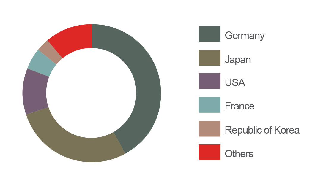 Patents in Germany graph