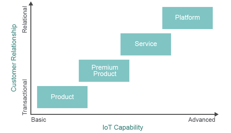 Chart of IOT capabilities against customer relationships