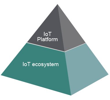 Chart of IOT platform and ecosystem