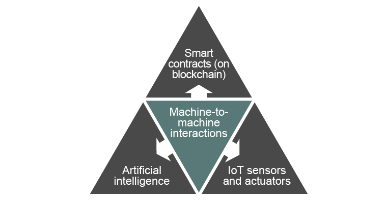 Chart of IOT machine learning
